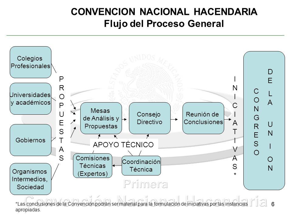 6 CONVENCION NACIONAL HACENDARIA Flujo del Proceso General Universidades y académicos Colegios Profesionales Organismos Intermedios, Sociedad Gobierno