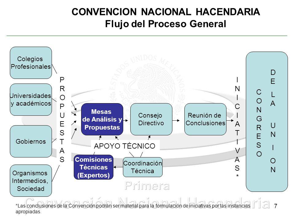 7 CONVENCION NACIONAL HACENDARIA Flujo del Proceso General Universidades y académicos Colegios Profesionales Organismos Intermedios, Sociedad Gobierno