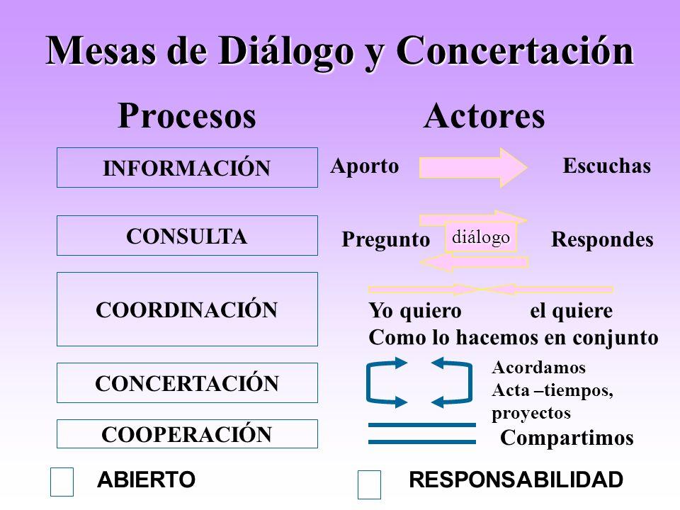 Mesas de Diálogo y Concertación ¿A que me comprometo como miembro de la mesa? ¿Qué esperamos de la mesa? REGLAS BASICAS Todos somos iguales Se respeta