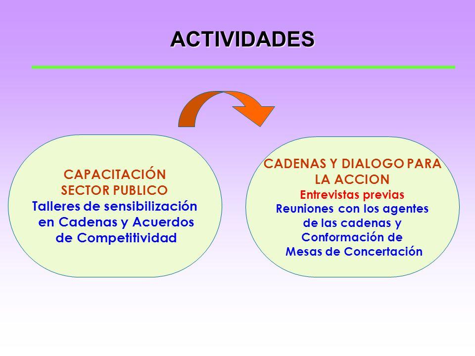 AGENTES ECONOMICOS PRODUCTORES PECUARIOS ORGANIZADOS. PROVEEDORES EMPRESAS DE SERVICIOS TRANSPORTISTAS. INSTITUCIONES FINANCIERAS AGROINDUSTRIALES. IN
