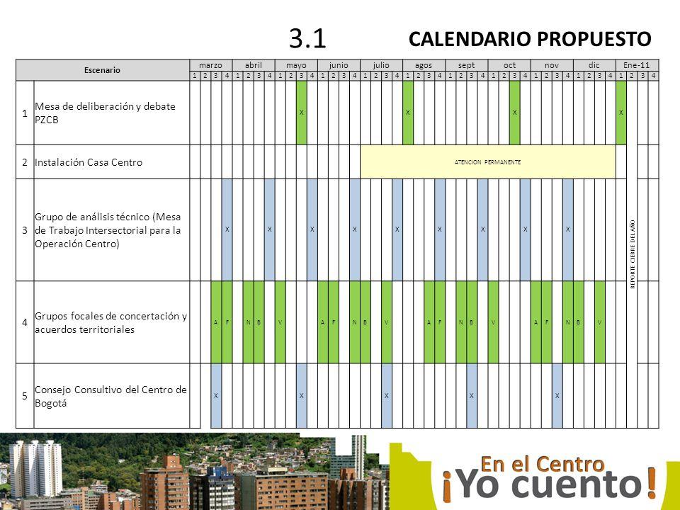 CALENDARIO PROPUESTO 3.1 Escenario marzoabrilmayojuniojulioagosseptoctnovdicEne-11 12341234123412341234123412341234123412341234 1 Mesa de deliberación y debate PZCB X X X X REPORTE CIERRE DEL AÑO 2Instalación Casa Centro ATENCION PERMANENTE 3 Grupo de análisis técnico (Mesa de Trabajo Intersectorial para la Operación Centro) X X X X X X X X X 4 Grupos focales de concertación y acuerdos territoriales AF NB V AF NB V AF NB V AF NB V 5 Consejo Consultivo del Centro de Bogotá X X X X X