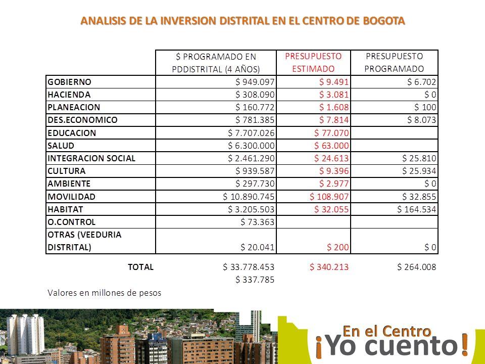 ANALISIS DE LA INVERSION DISTRITAL EN EL CENTRO DE BOGOTA