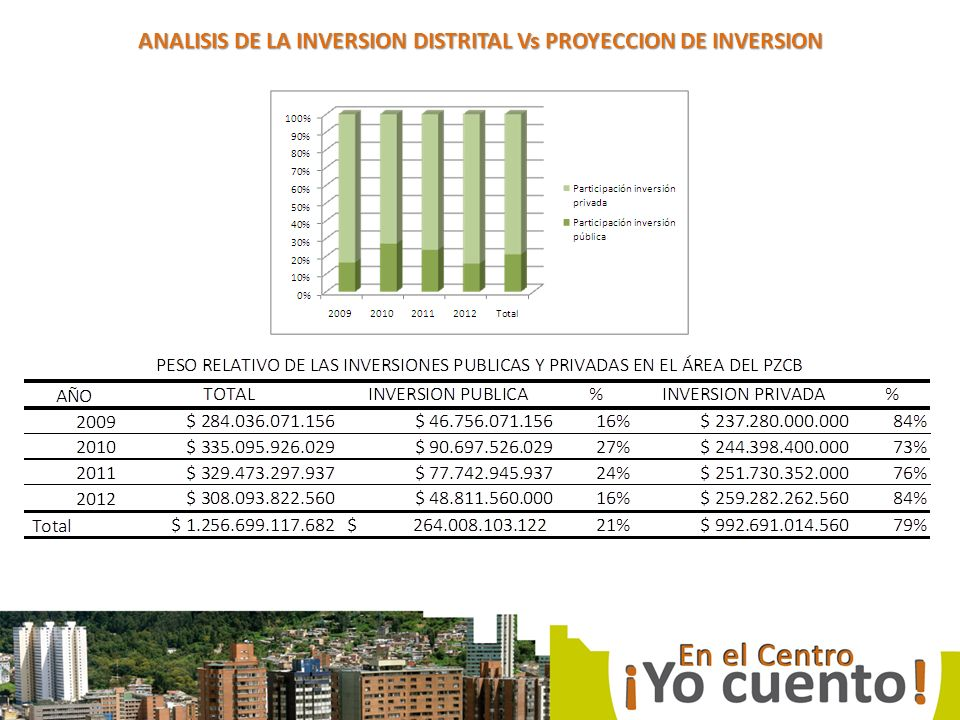 ANALISIS DE LA INVERSION DISTRITAL Vs PROYECCION DE INVERSION