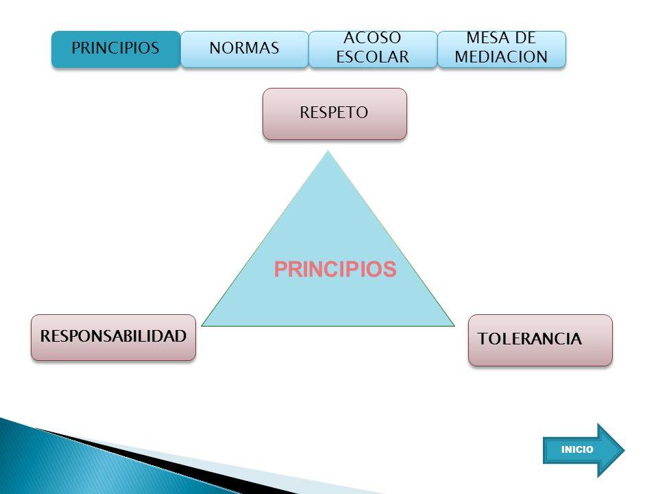 PRINCIPIOS RESPETO TOLERANCIA RESPONSABILIDAD PRINCIPIOS NORMAS ACOSO ESCOLAR ACOSO ESCOLAR MESA DE MEDIACION MESA DE MEDIACION INICIO