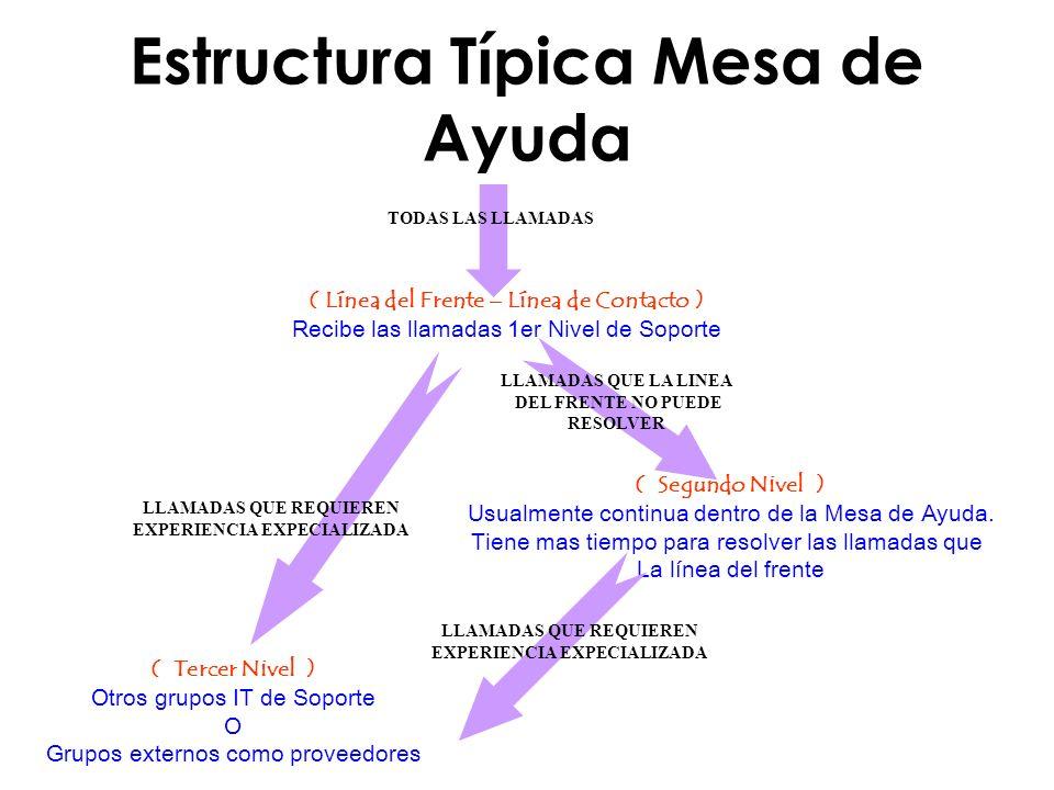 Estructura Típica Mesa de Ayuda ( Línea del Frente – Línea de Contacto ) Recibe las llamadas 1er Nivel de Soporte ( Tercer Nivel ) Otros grupos IT de