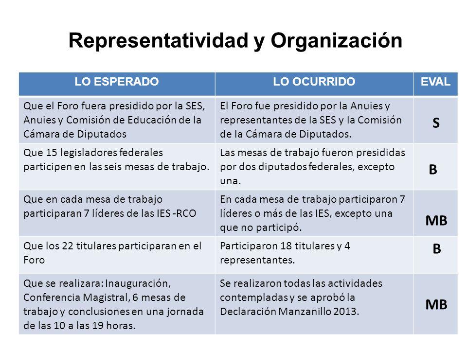 LO ESPERADOLO OCURRIDOEVAL Que el Foro fuera presidido por la SES, Anuies y Comisión de Educación de la Cámara de Diputados El Foro fue presidido por