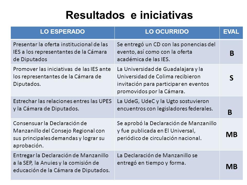 Resultados e iniciativas LO ESPERADOLO OCURRIDOEVAL Presentar la oferta institucional de las IES a los representantes de la Cámara de Diputados Se ent
