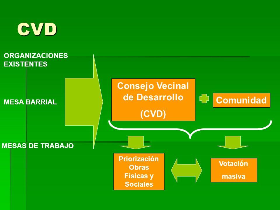 CVD ORGANIZACIONES EXISTENTES MESA BARRIAL MESAS DE TRABAJO Consejo Vecinal de Desarrollo (CVD) Comunidad Priorización Obras Físicas y Sociales Votación masiva