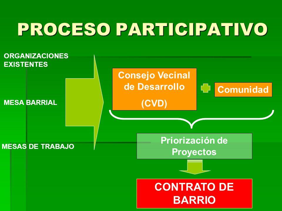 ORGANIZACIONES EXISTENTES PROCESO PARTICIPATIVO MESA BARRIAL MESAS DE TRABAJO Consejo Vecinal de Desarrollo (CVD) Comunidad Priorización de Proyectos CONTRATO DE BARRIO