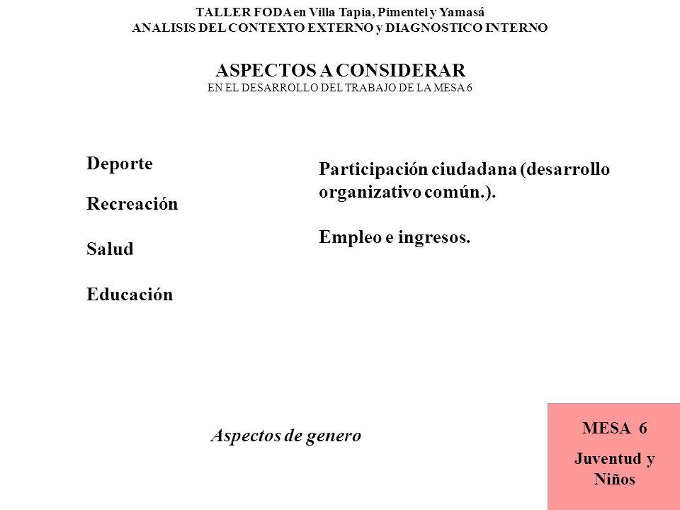 TALLER FODA en Villa Tapia, Pimentel y Yamasá ANALISIS DEL CONTEXTO EXTERNO y DIAGNOSTICO INTERNO ASPECTOS A CONSIDERAR EN EL DESARROLLO DEL TRABAJO DE LA MESA 6 Aspectos de genero MESA 2 Medio Ambiente MESA 6 Juventud y Niños Deporte Recreación Salud Educación Participación ciudadana (desarrollo organizativo común.).