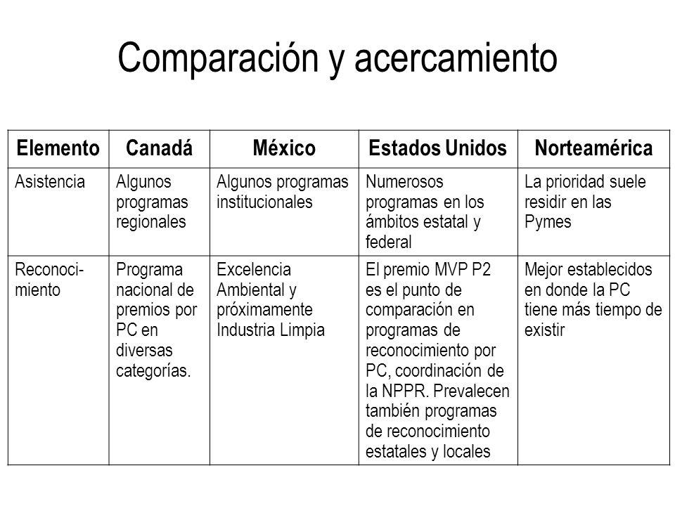 ElementoCanadáMéxicoEstados UnidosNorteamérica AsistenciaAlgunos programas regionales Algunos programas institucionales Numerosos programas en los ámb