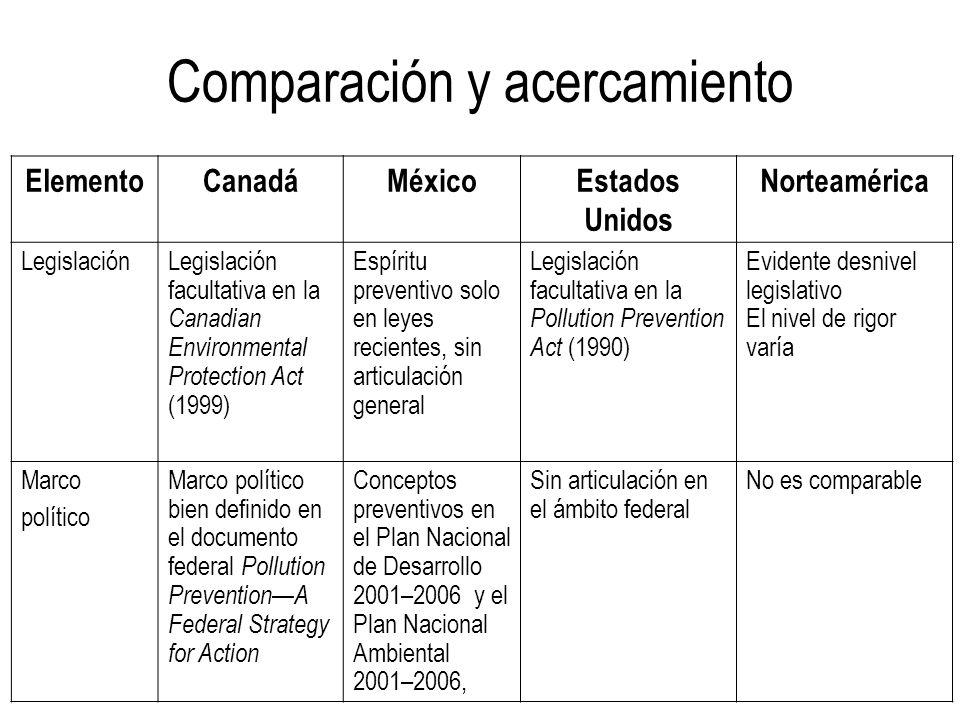 Comparación y acercamiento ElementoCanadáMéxicoEstados Unidos Norteamérica LegislaciónLegislación facultativa en la Canadian Environmental Protection