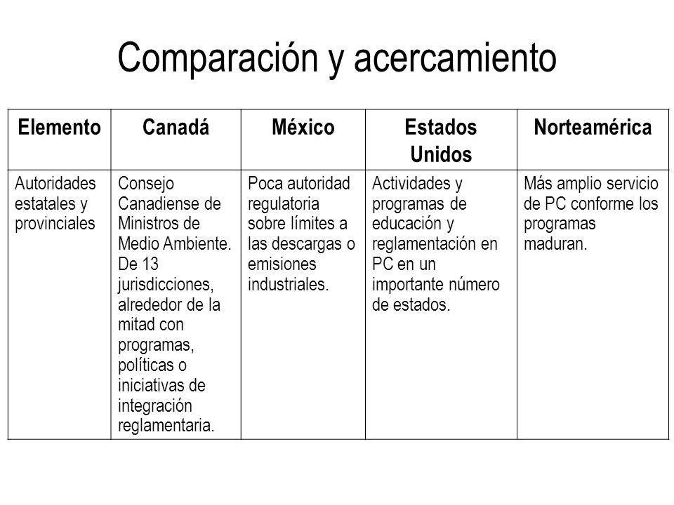 ElementoCanadáMéxicoEstados Unidos Norteamérica Autoridades estatales y provinciales Consejo Canadiense de Ministros de Medio Ambiente. De 13 jurisdic