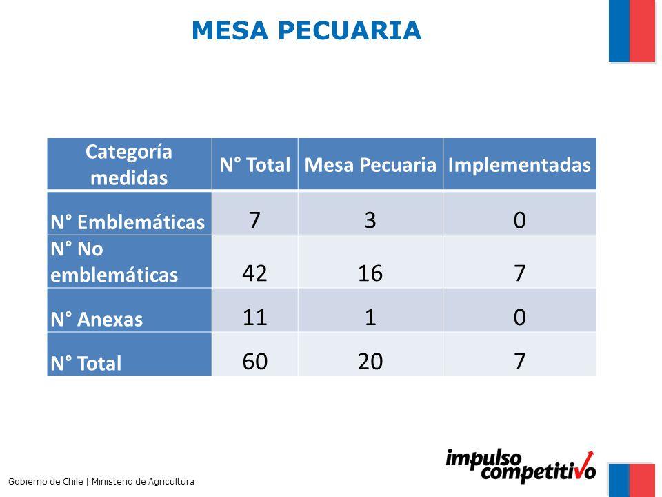 MESA PECUARIA Gobierno de Chile | Ministerio de Agricultura Categoría medidas N° TotalMesa PecuariaImplementadas N° Emblemáticas 730 N° No emblemática