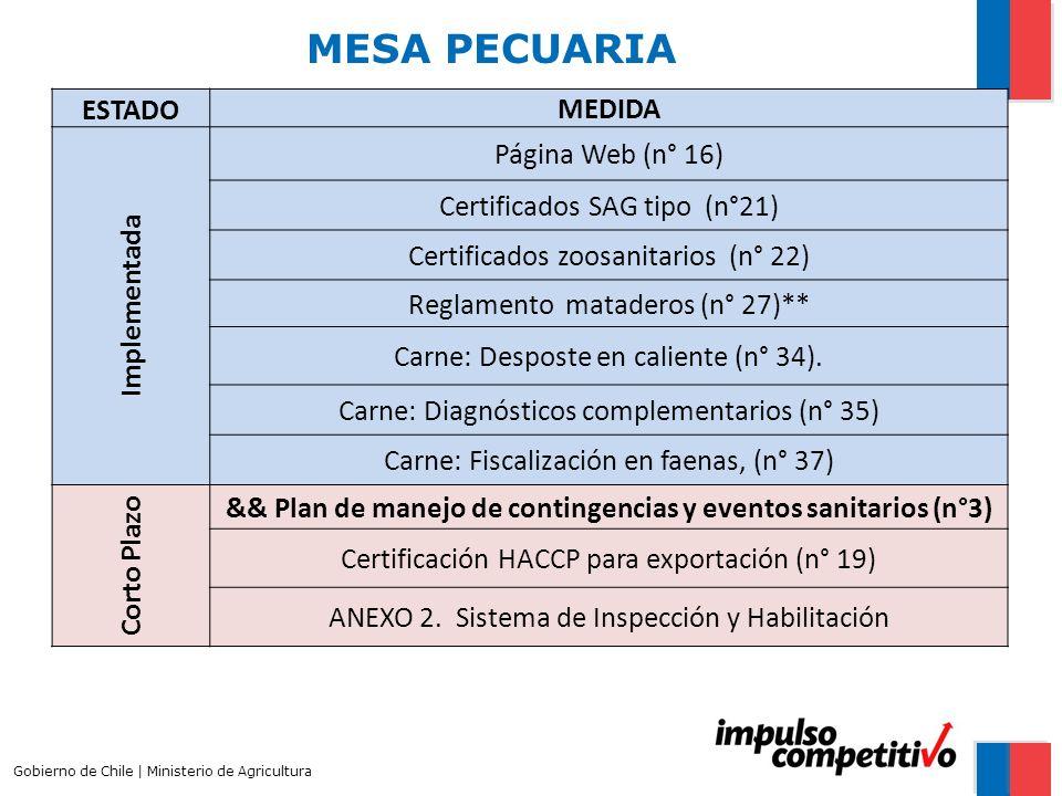 MESA PECUARIA Gobierno de Chile | Ministerio de Agricultura ESTADO MEDIDA Implementada Página Web (n° 16) Certificados SAG tipo (n°21) Certificados zoosanitarios (n° 22) Reglamento mataderos (n° 27)** Carne: Desposte en caliente (n° 34).