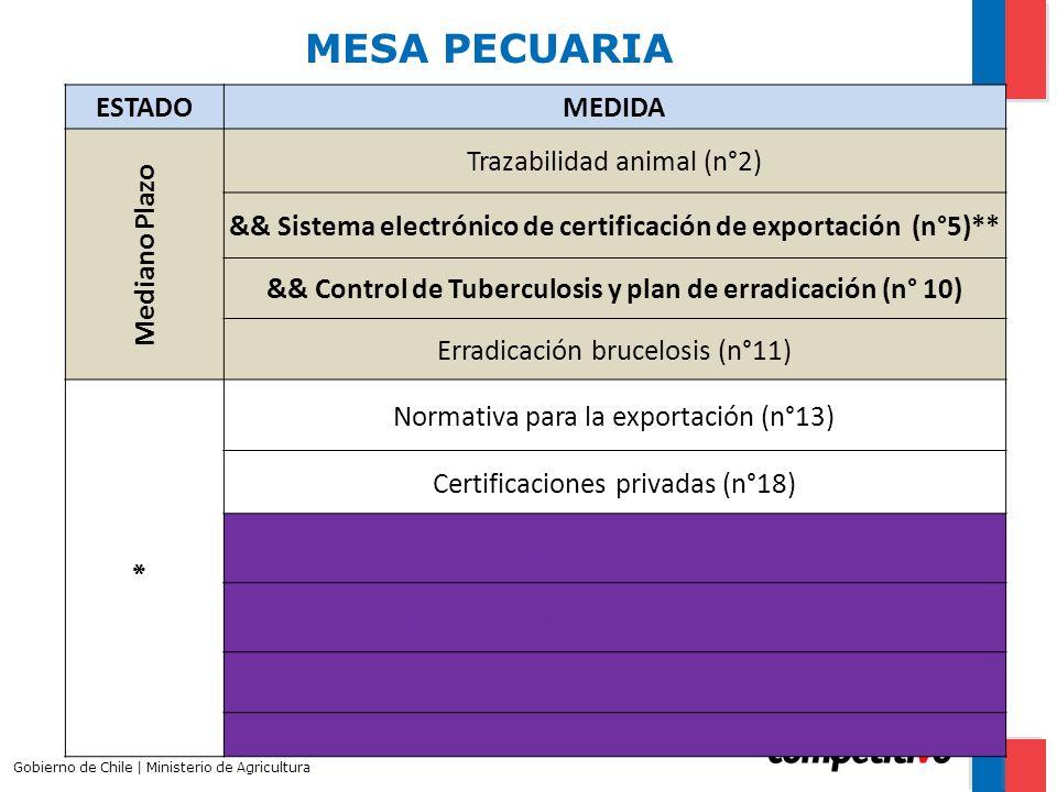 MESA PECUARIA Gobierno de Chile | Ministerio de Agricultura ESTADOMEDIDA Mediano Plazo Trazabilidad animal (n°2) && Sistema electrónico de certificación de exportación (n°5)** && Control de Tuberculosis y plan de erradicación (n° 10) Erradicación brucelosis (n°11) * Normativa para la exportación (n°13) Certificaciones privadas (n°18) Carne: tiempo evisceración (n°32) Eliminación Guía libre de tránsito (n° 24) Carne: eliminación de vísceras por Cisticercosis Bovina (n °33) Carne: Uso de frío (n°36)