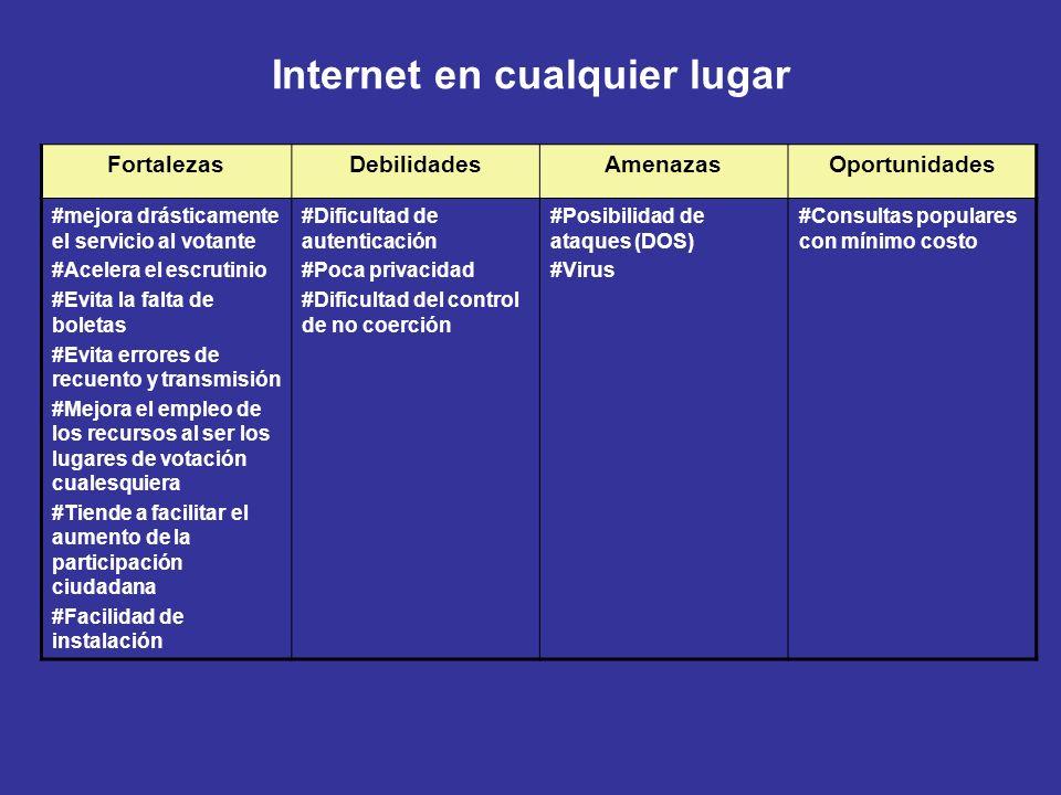Internet en cualquier lugar FortalezasDebilidadesAmenazasOportunidades #mejora drásticamente el servicio al votante #Acelera el escrutinio #Evita la f