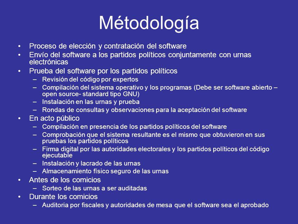Métodología Proceso de elección y contratación del software Envío del software a los partidos políticos conjuntamente con urnas electrónicas Prueba de