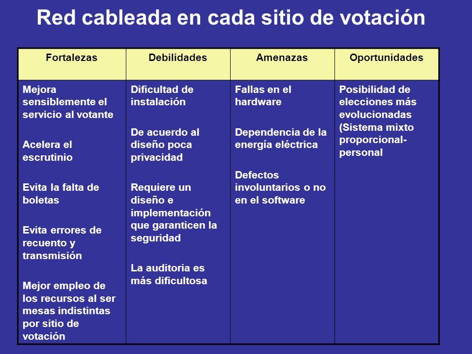 Red cableada en cada sitio de votación FortalezasDebilidadesAmenazasOportunidades Mejora sensiblemente el servicio al votante Acelera el escrutinio Ev
