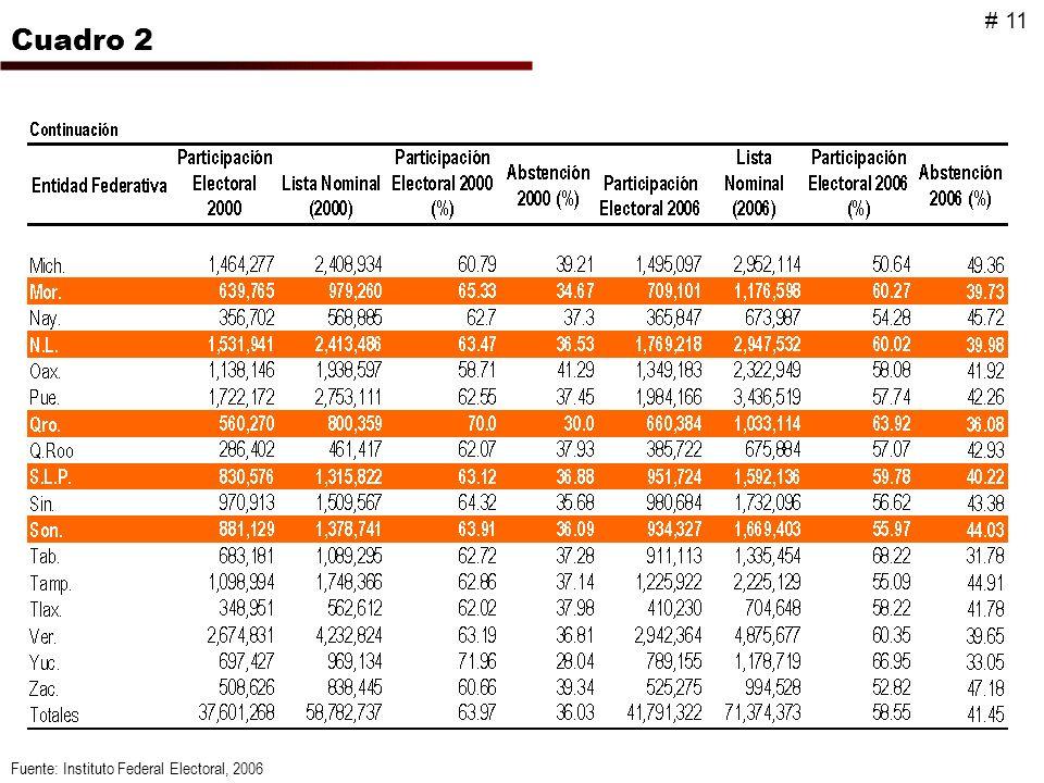 Fuente: Instituto Federal Electoral, 2006 Cuadro 2 # 11