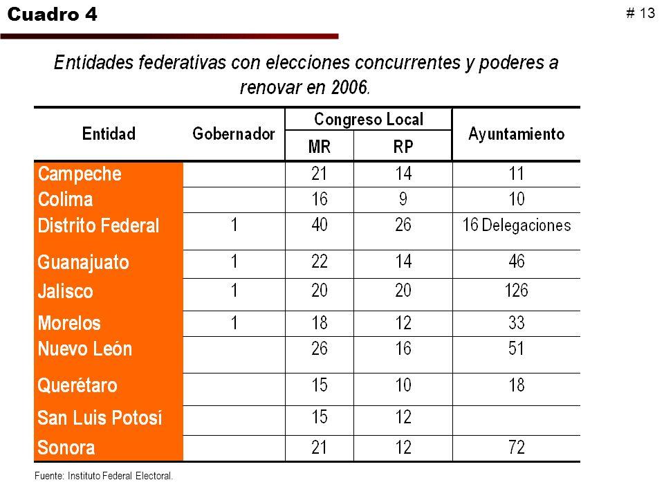Fuente: Instituto Federal Electoral. Cuadro 4 # 13