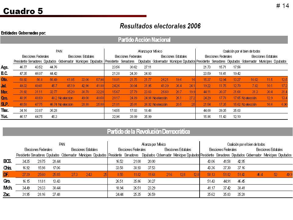 Cuadro 5 Resultados electorales 2006 # 14