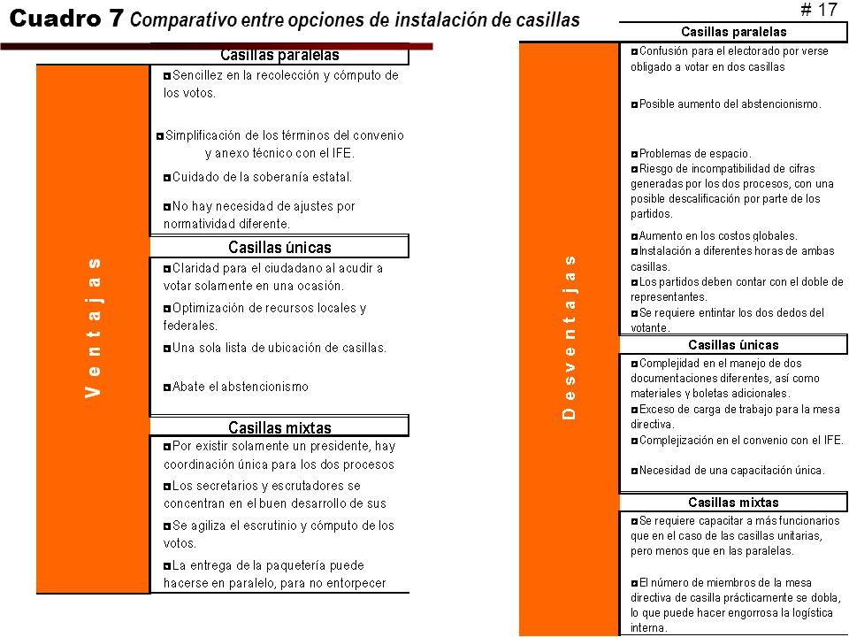 Cuadro 7 Comparativo entre opciones de instalación de casillas # 17