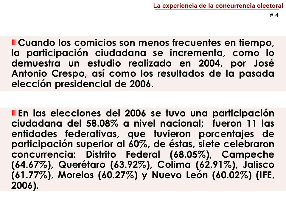 Cuando los comicios son menos frecuentes en tiempo, la participación ciudadana se incrementa, como lo demuestra un estudio realizado en 2004, por José Antonio Crespo, así como los resultados de la pasada elección presidencial de 2006.
