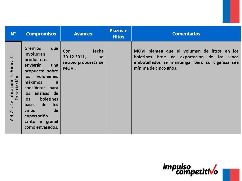N°CompromisosAvances Plazos e Hitos Comentarios Gremios que involucran productores enviarán una propuesta sobre los volúmenes máximos a considerar par