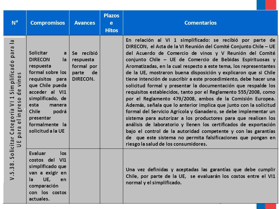 N°CompromisosAvances Plazos e Hitos Comentarios Solicitar a DIRECON la respuesta formal sobre los requisitos para que Chile pueda acceder al VI1 simplificado, de esta manera Chile podrá presentar formalmente la solicitud a la UE Se recibió respuesta formal por parte de DIRECON.
