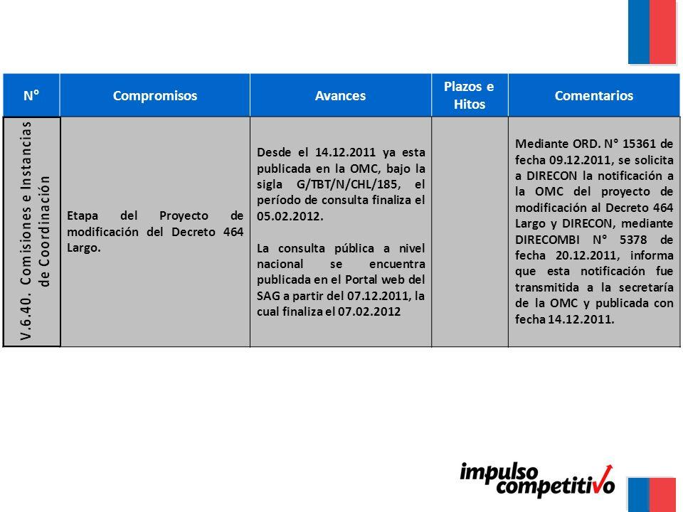 N°CompromisosAvances Plazos e Hitos Comentarios Etapa del Proyecto de modificación del Decreto 464 Largo.