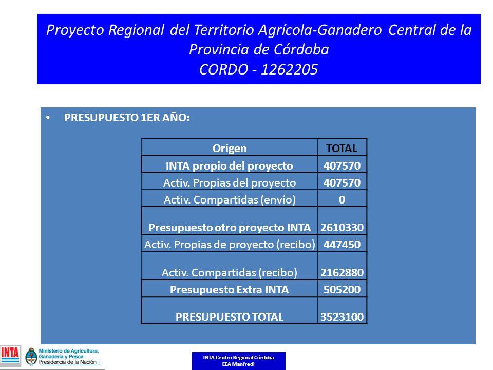 Proyecto Regional del Territorio Agrícola-Ganadero Central de la Provincia de Córdoba CORDO - 1262205 PRESUPUESTO 1ER AÑO: OrigenTOTAL INTA propio del proyecto407570 Activ.