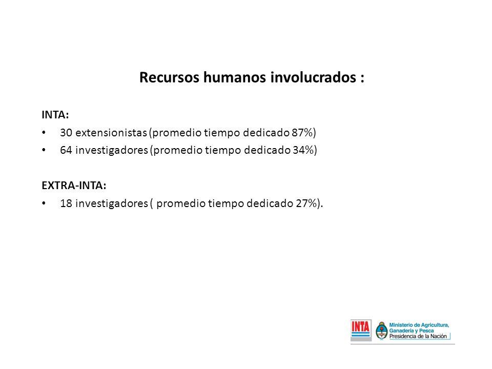 Recursos humanos involucrados : INTA: 30 extensionistas (promedio tiempo dedicado 87%) 64 investigadores (promedio tiempo dedicado 34%) EXTRA-INTA: 18 investigadores ( promedio tiempo dedicado 27%).