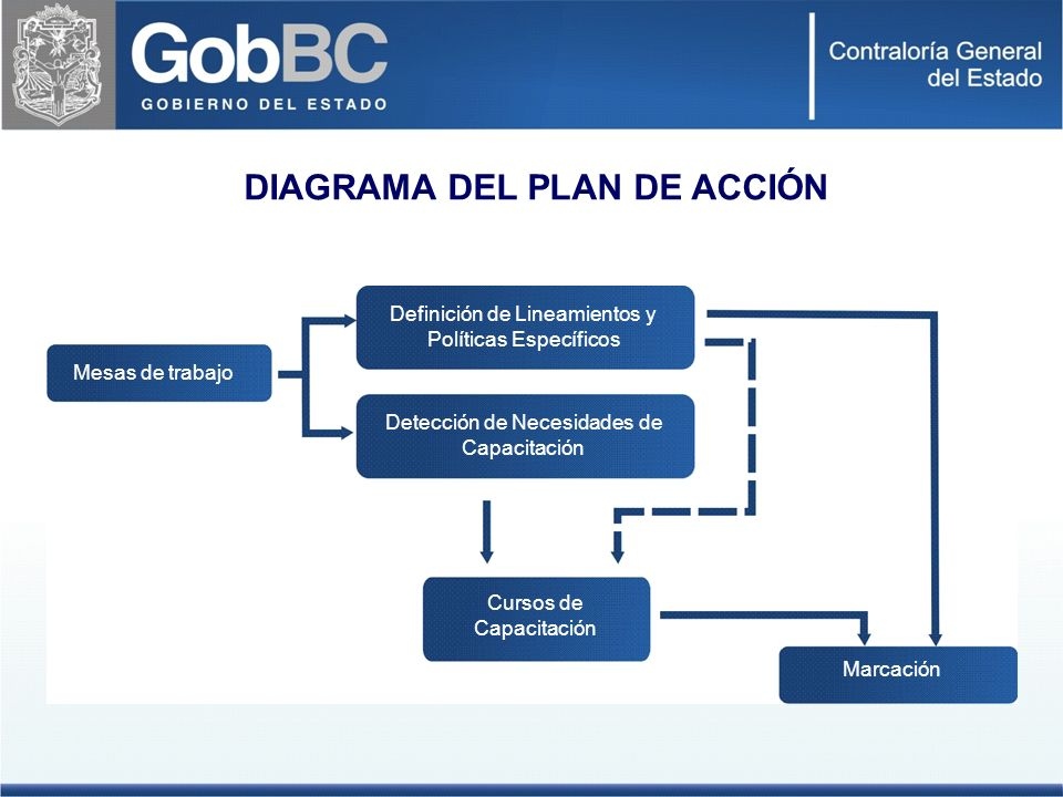 Mesas de Trabajo - Contraloría General del Estado.