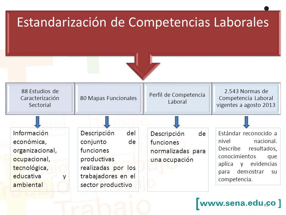 Estandarización de Competencias Laborales 88 Estudios de Caracterización Sectorial 80 Mapas Funcionales Perfil de Competencia Laboral 2.543 Normas de