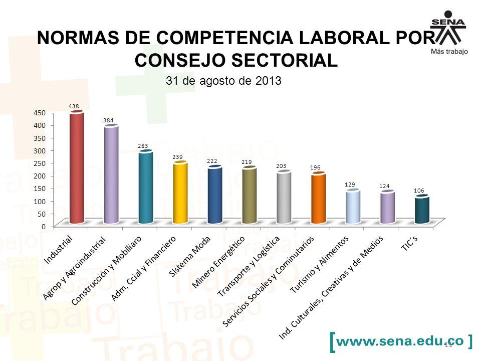 NORMAS DE COMPETENCIA LABORAL POR CONSEJO SECTORIAL 31 de agosto de 2013 11