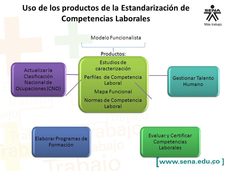 Modelo Funcionalista Productos: Estudios de caracterización Perfiles de Competencia Laboral Mapa Funcional Normas de Competencia Laboral Productos: Es
