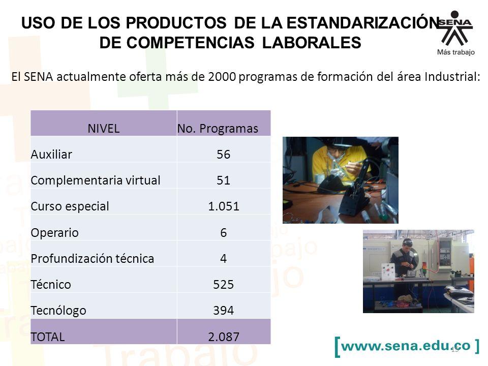 USO DE LOS PRODUCTOS DE LA ESTANDARIZACIÓN DE COMPETENCIAS LABORALES El SENA actualmente oferta más de 2000 programas de formación del área Industrial