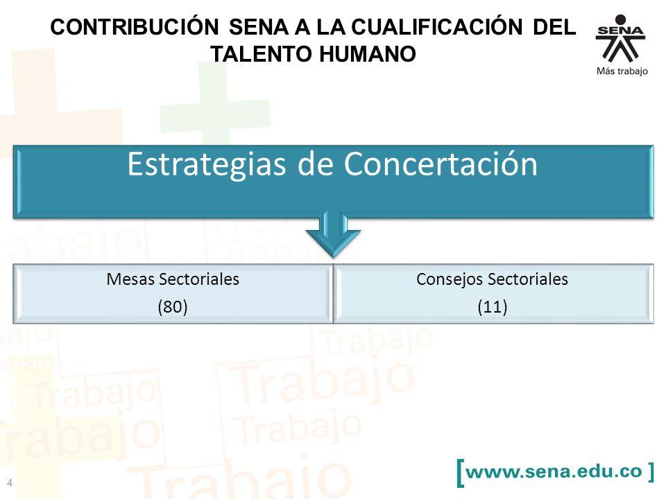 CONTRIBUCIÓN SENA A LA CUALIFICACIÓN DEL TALENTO HUMANO Estrategias de Concertación Mesas Sectoriales (80) Consejos Sectoriales (11) 4