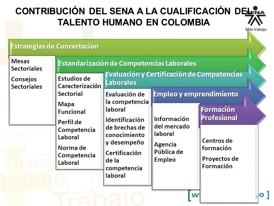 CONTRIBUCIÓN DEL SENA A LA CUALIFICACIÓN DEL TALENTO HUMANO EN COLOMBIA 9