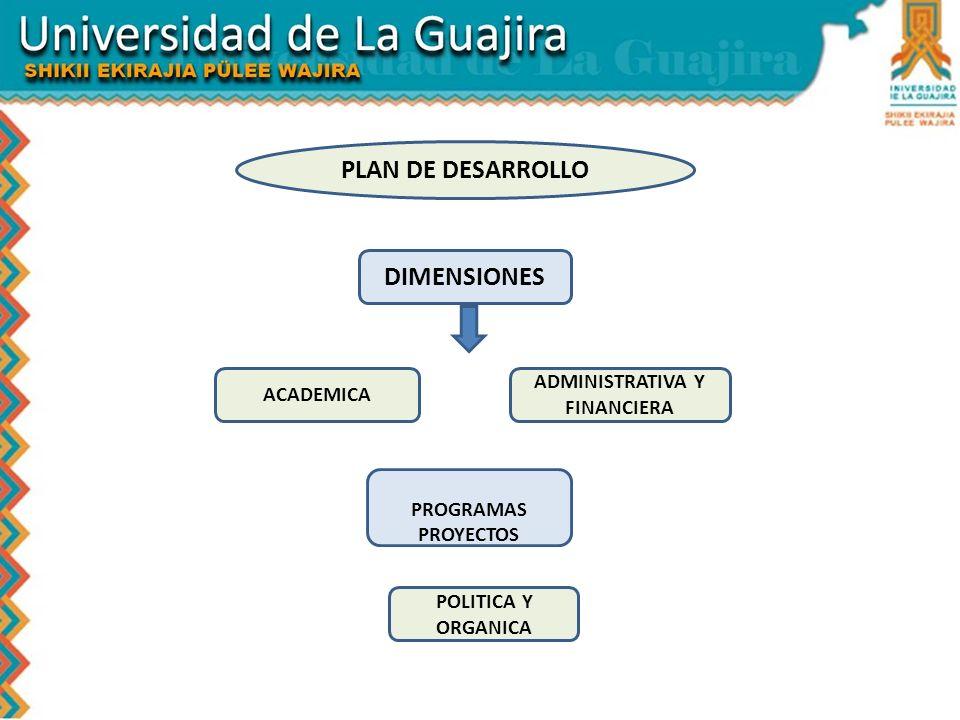 PLAN DE DESARROLLO PROGRAMAS PROYECTOS DIMENSIONES ADMINISTRATIVA Y FINANCIERA ACADEMICA POLITICA Y ORGANICA