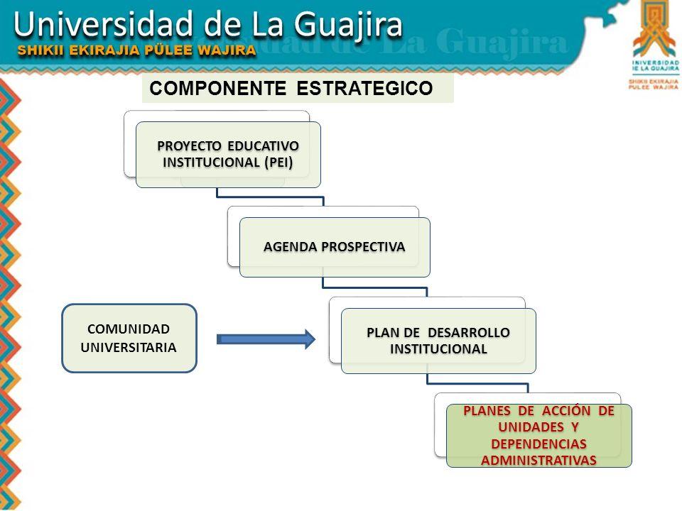 PROYECTO EDUCATIVO INSTITUCIONAL (PEI) AGENDA PROSPECTIVA PLAN DE DESARROLLO INSTITUCIONAL PLANES DE ACCIÓN DE UNIDADES Y DEPENDENCIAS ADMINISTRATIVAS