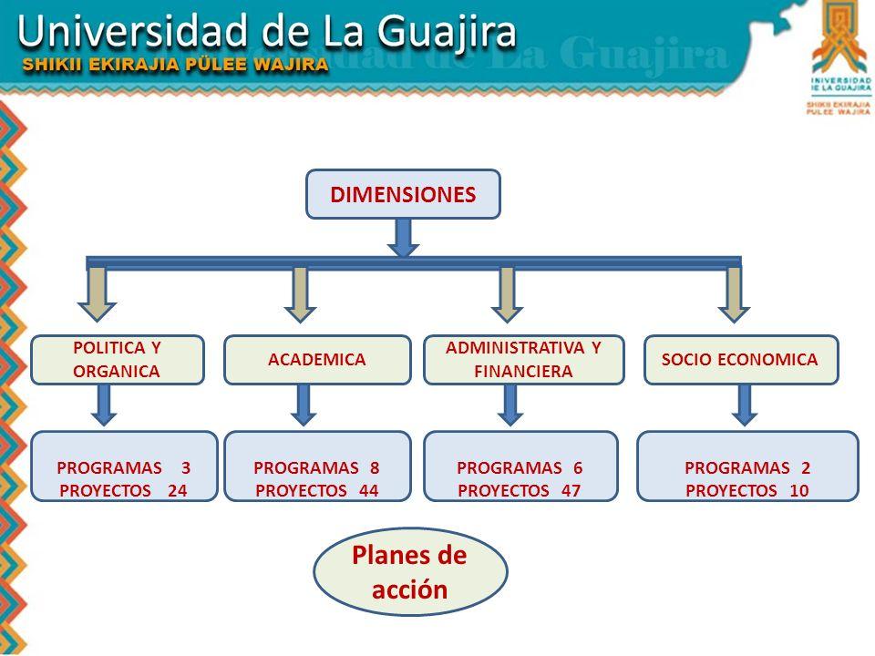 Planes de acción PROGRAMAS 2 PROYECTOS 10 PROGRAMAS 6 PROYECTOS 47 PROGRAMAS 8 PROYECTOS 44 PROGRAMAS 3 PROYECTOS 24 DIMENSIONES SOCIO ECONOMICA ADMIN
