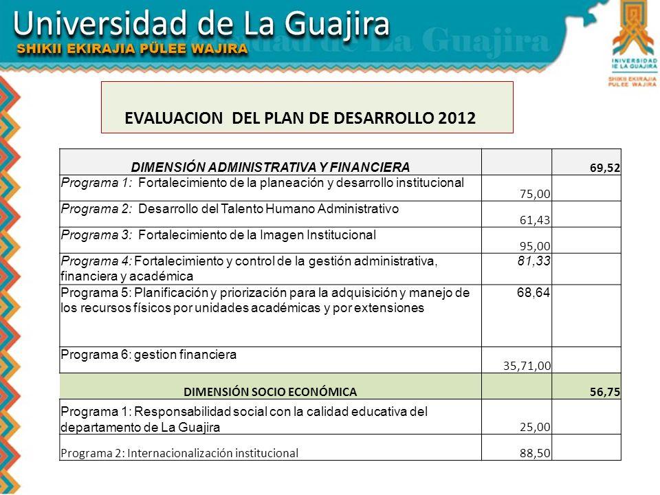 EVALUACION DEL PLAN DE DESARROLLO 2012 DIMENSIÓN ADMINISTRATIVA Y FINANCIERA 69,52 Programa 1: Fortalecimiento de la planeación y desarrollo instituci
