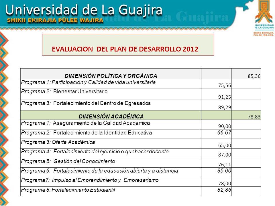 EVALUACION DEL PLAN DE DESARROLLO 2012 DIMENSIÓN POLÍTICA Y ORGÁNICA 85,36 Programa 1: Participación y Calidad de vida universitaria 75,56 Programa 2: