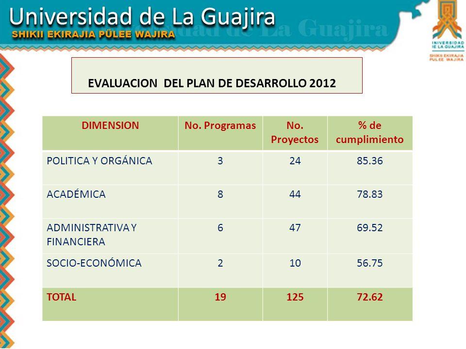 EVALUACION DEL PLAN DE DESARROLLO 2012 DIMENSIONNo. ProgramasNo. Proyectos % de cumplimiento POLITICA Y ORGÁNICA32485.36 ACADÉMICA84478.83 ADMINISTRAT
