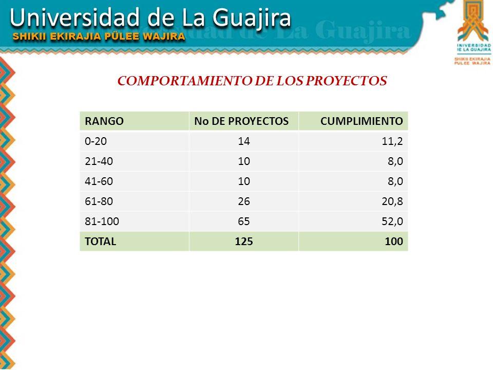 COMPORTAMIENTO DE LOS PROYECTOS RANGONo DE PROYECTOSCUMPLIMIENTO 0-201411,2 21-40108,0 41-60108,0 61-802620,8 81-1006552,0 TOTAL125100