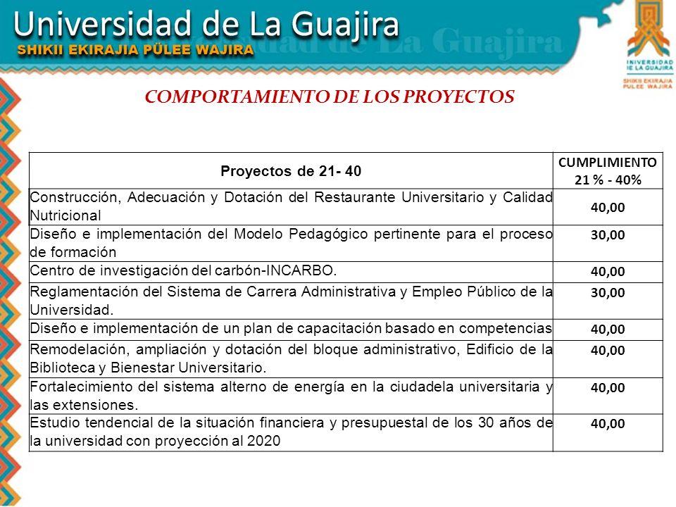 COMPORTAMIENTO DE LOS PROYECTOS Proyectos de 21- 40 CUMPLIMIENTO 21 % - 40% Construcción, Adecuación y Dotación del Restaurante Universitario y Calida