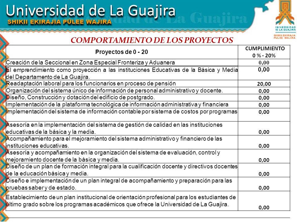 COMPORTAMIENTO DE LOS PROYECTOS Proyectos de 0 - 20 CUMPLIMIENTO 0 % - 20% Creación de la Seccional en Zona Especial Fronteriza y Aduanera 0,00 El emp
