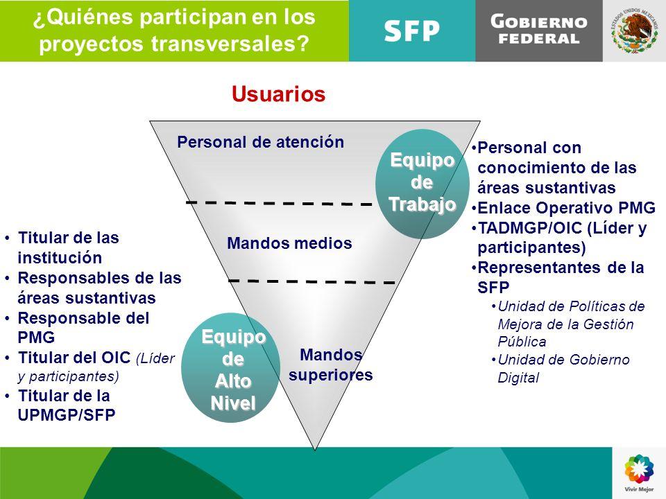¿Quiénes participan en los proyectos transversales? Titular de las institución Responsables de las áreas sustantivas Responsable del PMG Titular del O